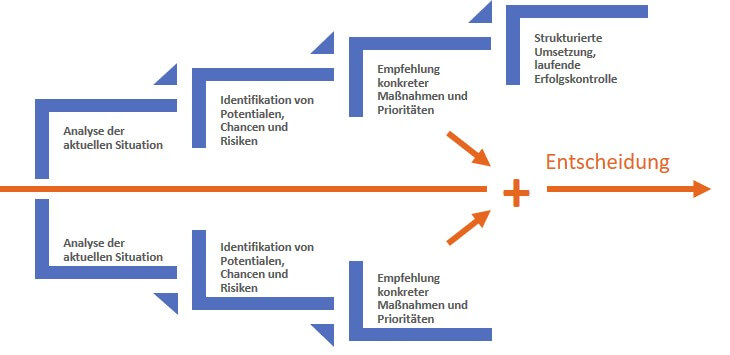 Double Act2Perform© der kompetitive Ansatz